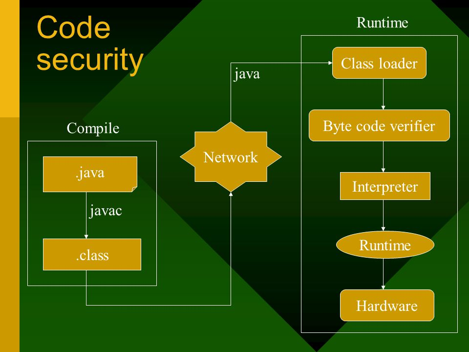 Code security Class loader java Byte code verifier Compile Network