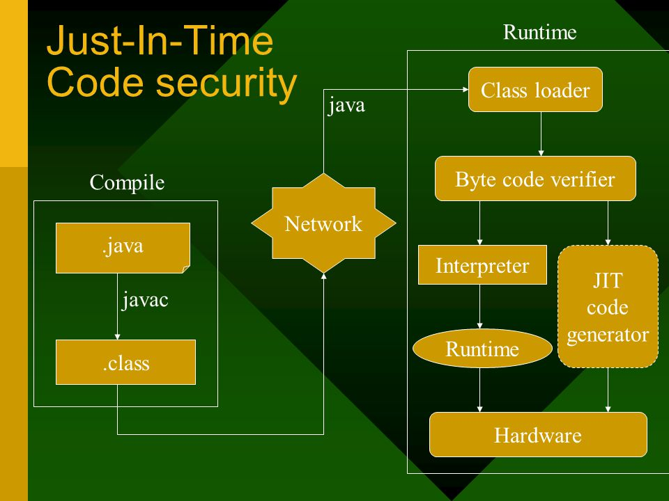 Just-In-Time Code security