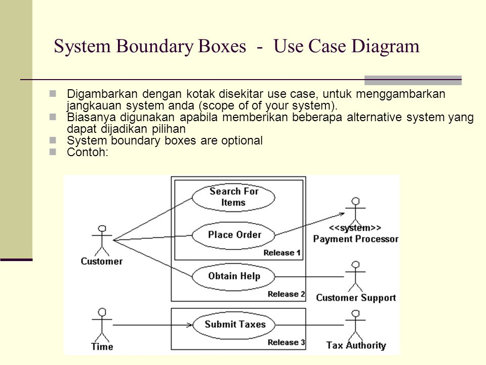 System Boundary Boxes - Use Case Diagram