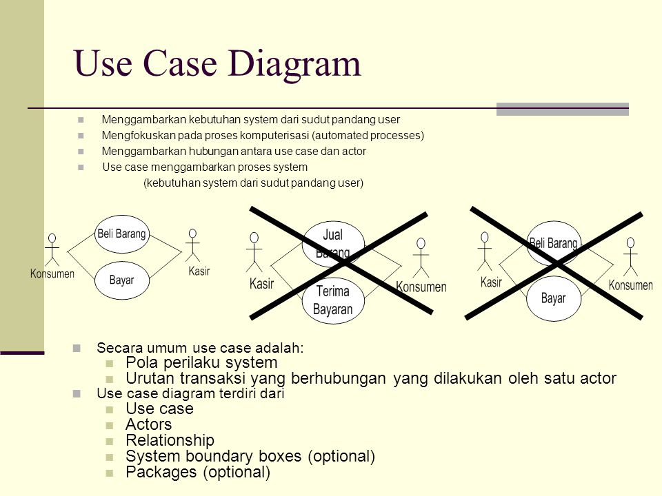 Use Case Diagram Pola perilaku system