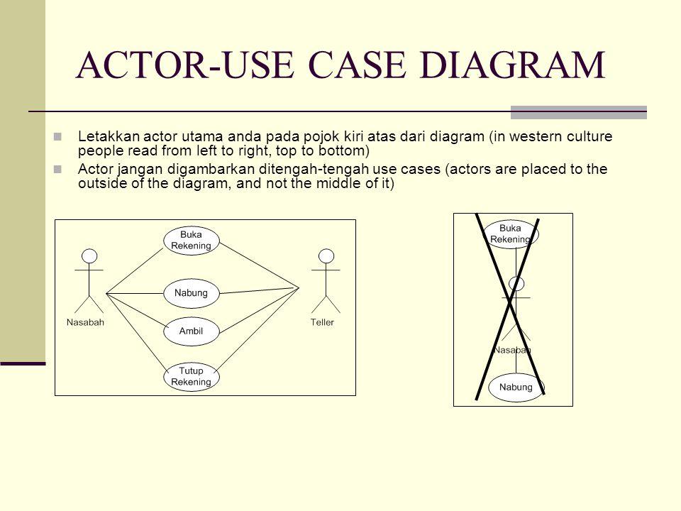 ACTOR-USE CASE DIAGRAM