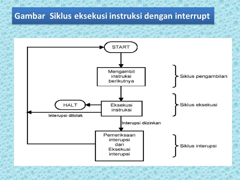 Gambar Siklus eksekusi instruksi dengan interrupt