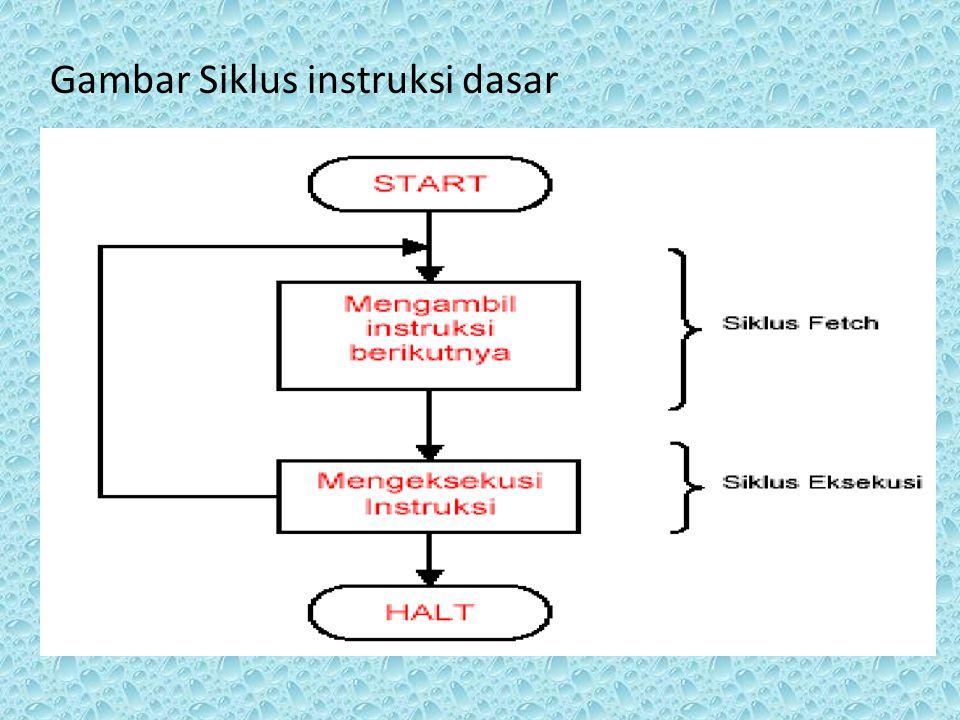 Gambar Siklus instruksi dasar