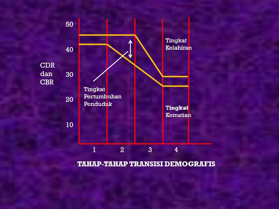 TAHAP-TAHAP TRANSISI DEMOGRAFIS