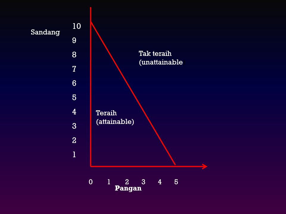 10 9 8 7 6 5 4 3 2 1 Sandang Tak teraih (unattainable) Teraih
