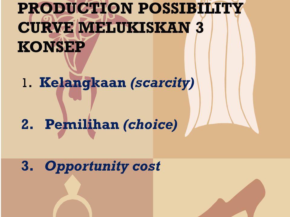 PRODUCTION POSSIBILITY CURVE MELUKISKAN 3 KONSEP
