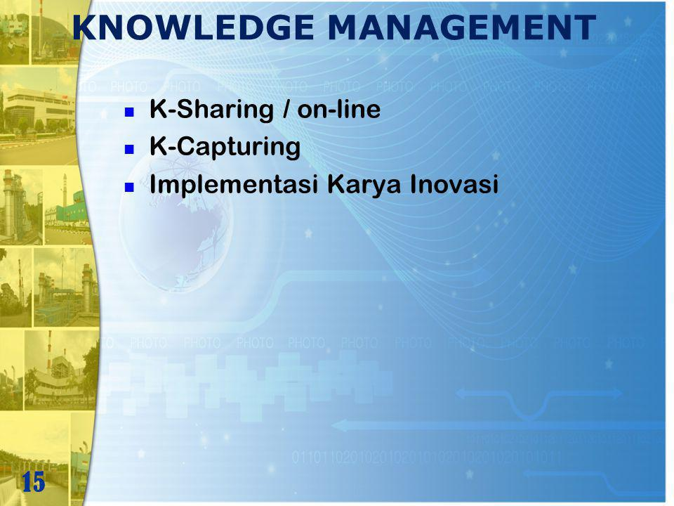 KNOWLEDGE MANAGEMENT K-Sharing / on-line K-Capturing