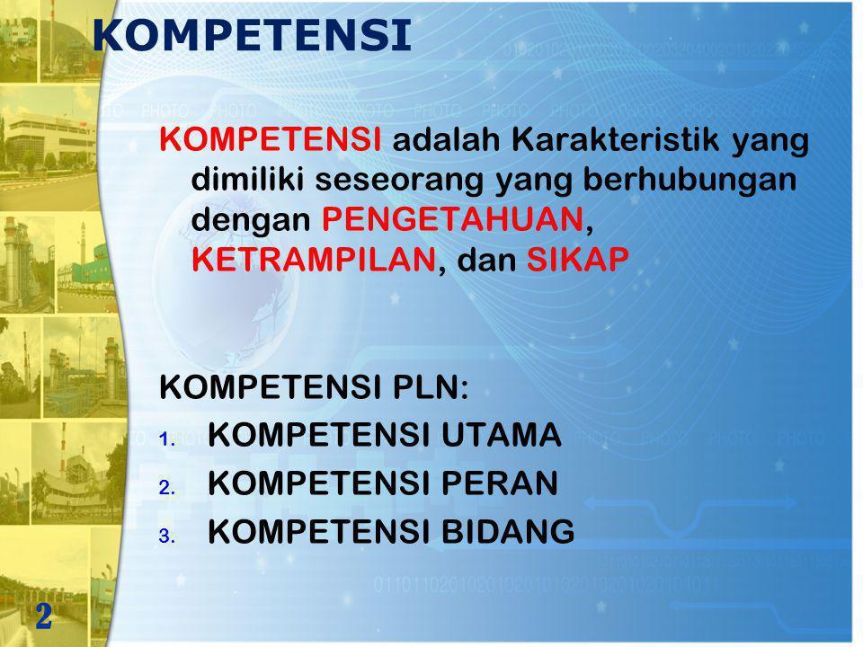 KOMPETENSI KOMPETENSI adalah Karakteristik yang dimiliki seseorang yang berhubungan dengan PENGETAHUAN, KETRAMPILAN, dan SIKAP.