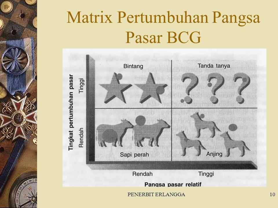Matrix Pertumbuhan Pangsa Pasar BCG