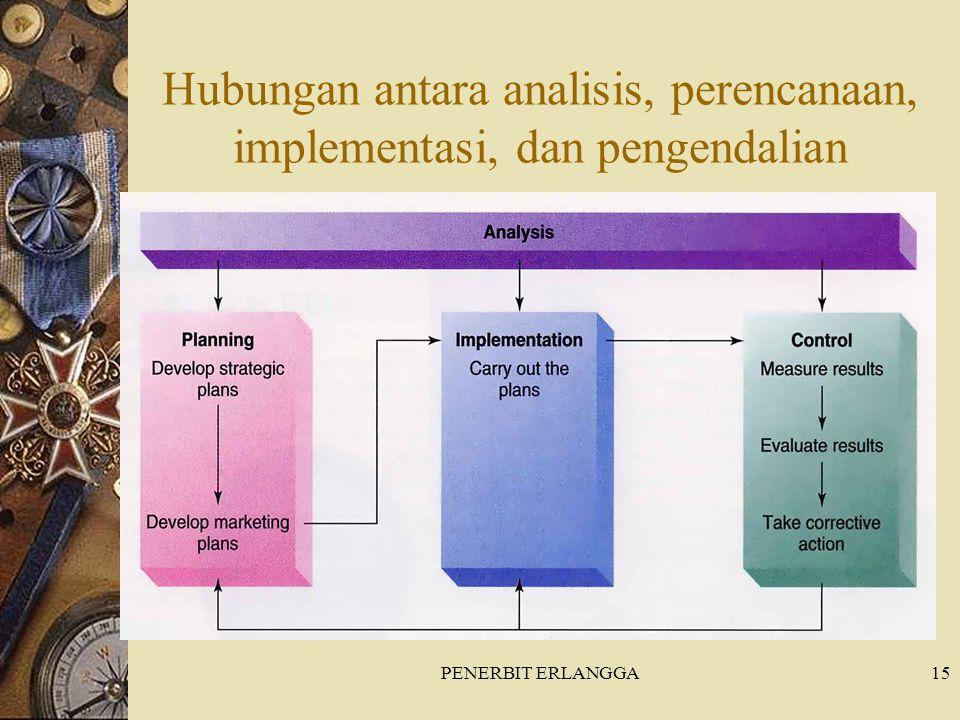 Hubungan antara analisis, perencanaan, implementasi, dan pengendalian