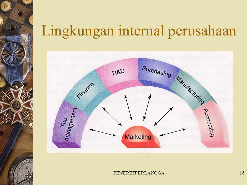 Lingkungan internal perusahaan
