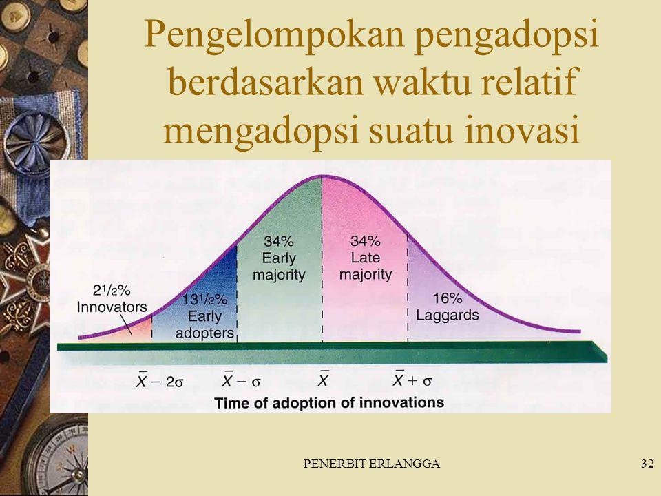 Pengelompokan pengadopsi berdasarkan waktu relatif mengadopsi suatu inovasi