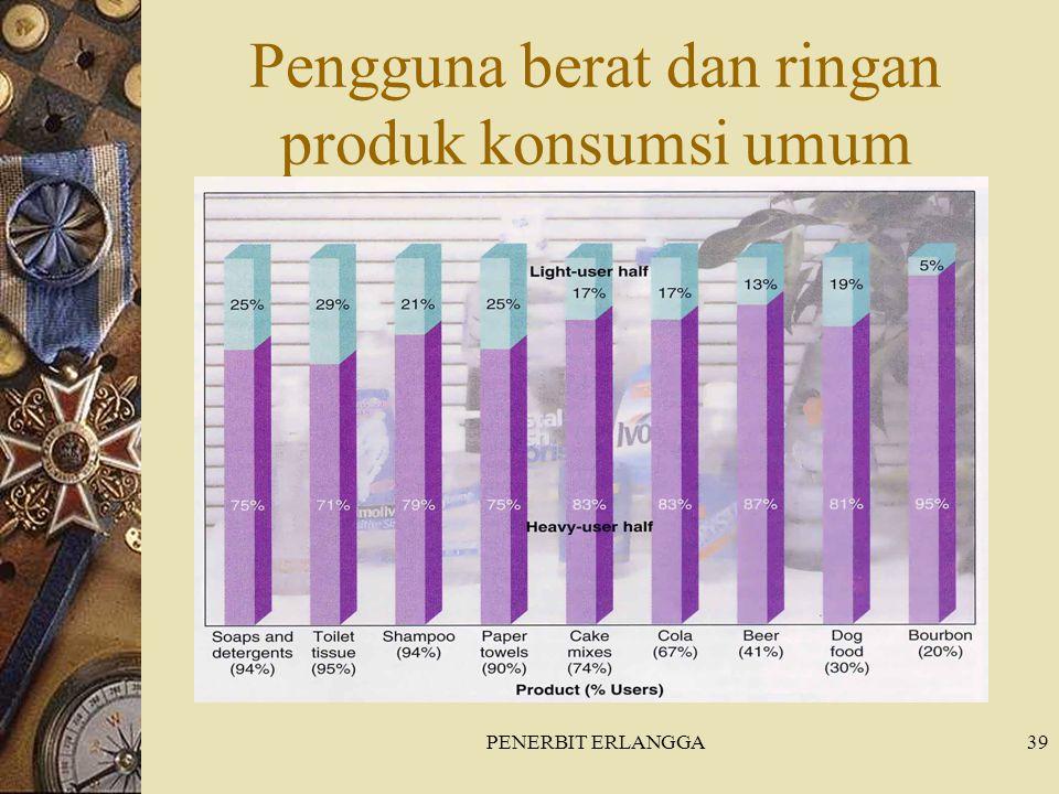 Pengguna berat dan ringan produk konsumsi umum