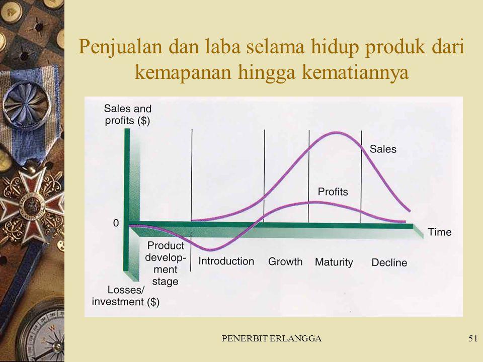 Penjualan dan laba selama hidup produk dari kemapanan hingga kematiannya