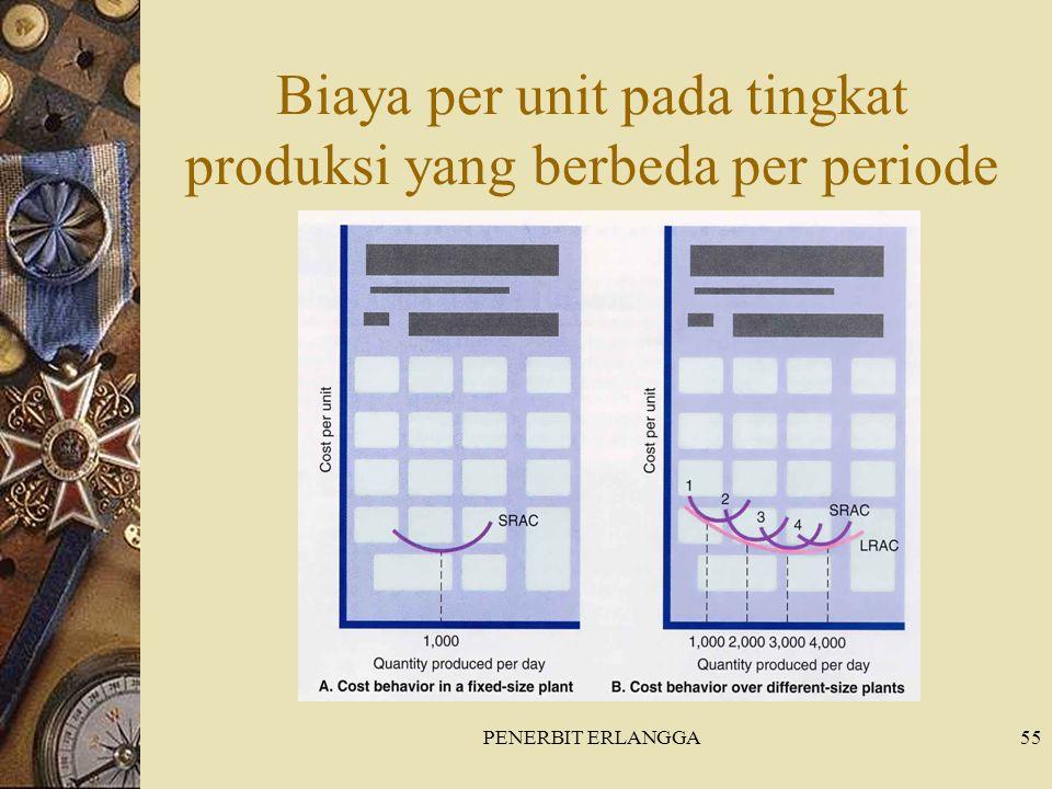 Biaya per unit pada tingkat produksi yang berbeda per periode