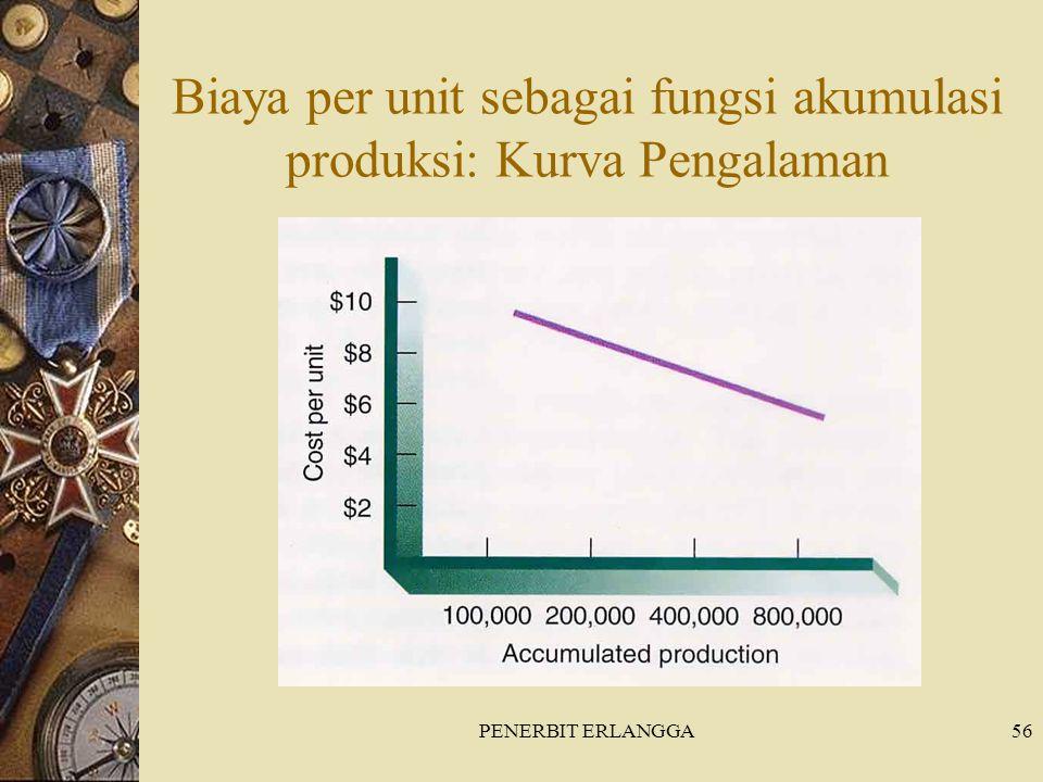 Biaya per unit sebagai fungsi akumulasi produksi: Kurva Pengalaman
