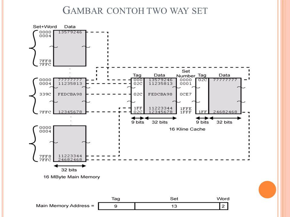 Gambar contoh two way set