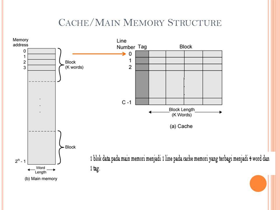 Cache/Main Memory Structure