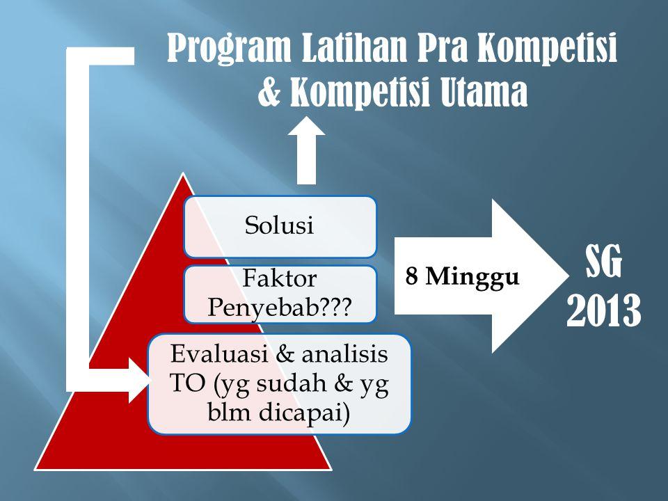 SG 2013 Program Latihan Pra Kompetisi & Kompetisi Utama