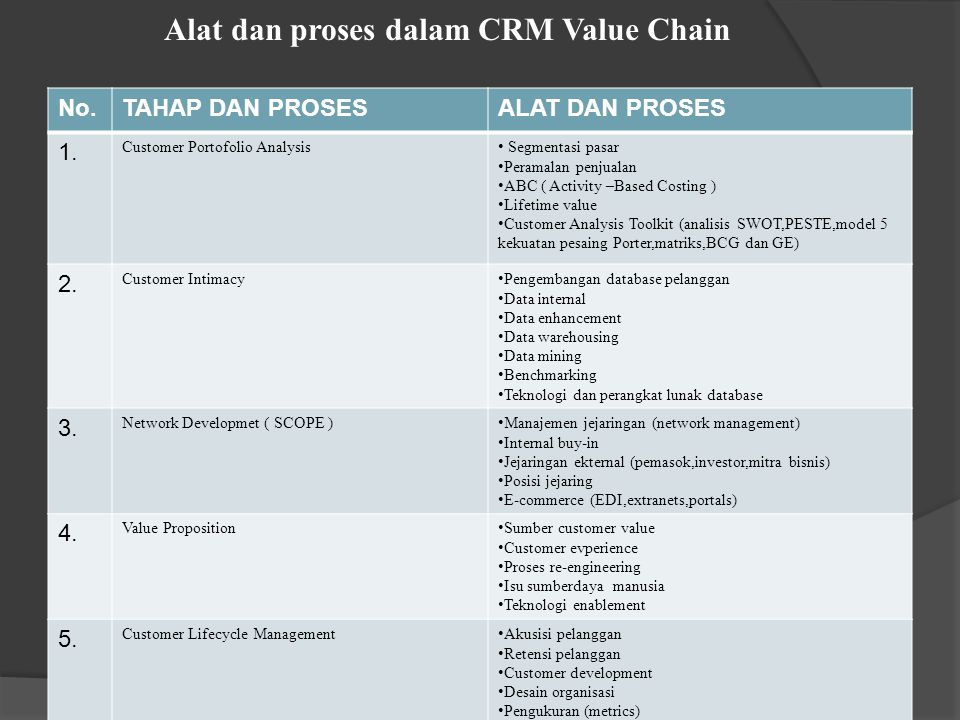 Alat dan proses dalam CRM Value Chain