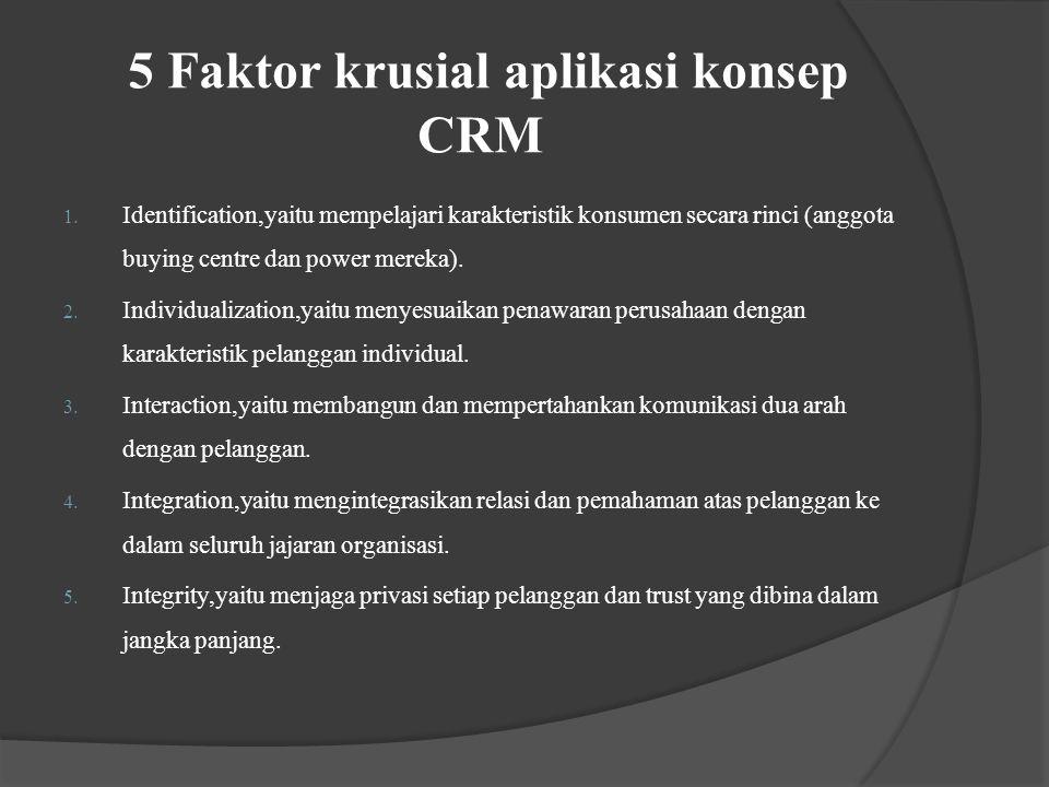 5 Faktor krusial aplikasi konsep CRM