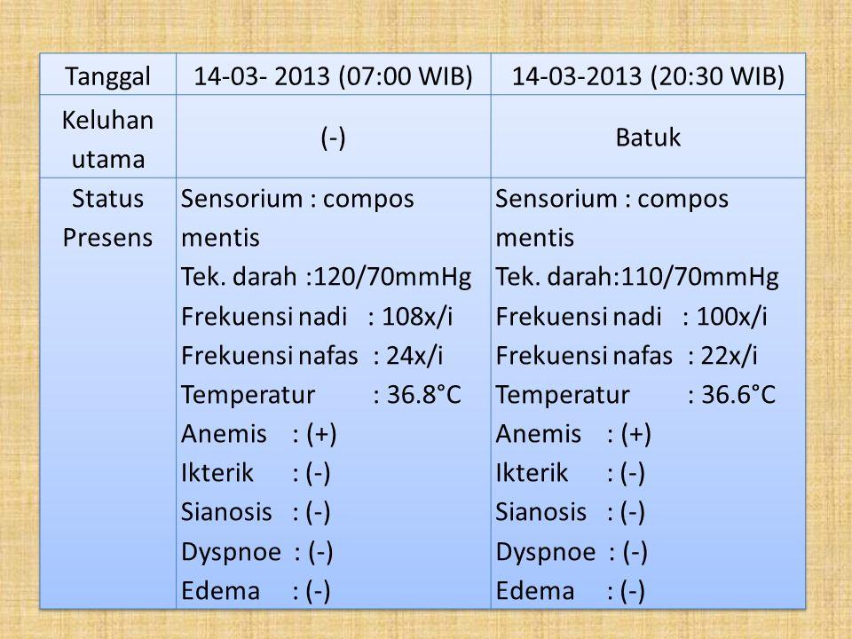 Tanggal 14-03- 2013 (07:00 WIB) 14-03-2013 (20:30 WIB) Keluhan utama. (-) Batuk. Status Presens.