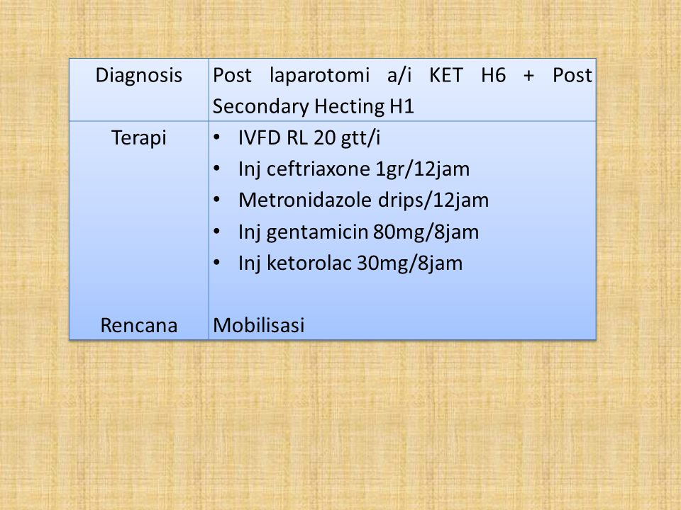 Diagnosis Post laparotomi a/i KET H6 + Post Secondary Hecting H1. Terapi. Rencana. IVFD RL 20 gtt/i.