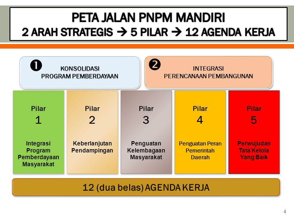 PETA JALAN PNPM MANDIRI 2 ARAH STRATEGIS  5 PILAR  12 AGENDA KERJA