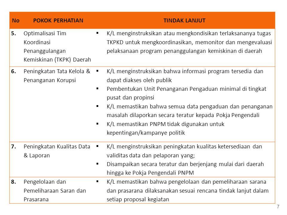 No POKOK PERHATIAN. TINDAK LANJUT. 5. Optimalisasi Tim Koordinasi Penanggulangan Kemiskinan (TKPK) Daerah.