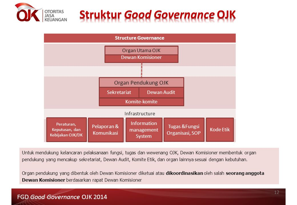 Struktur Good Governance OJK
