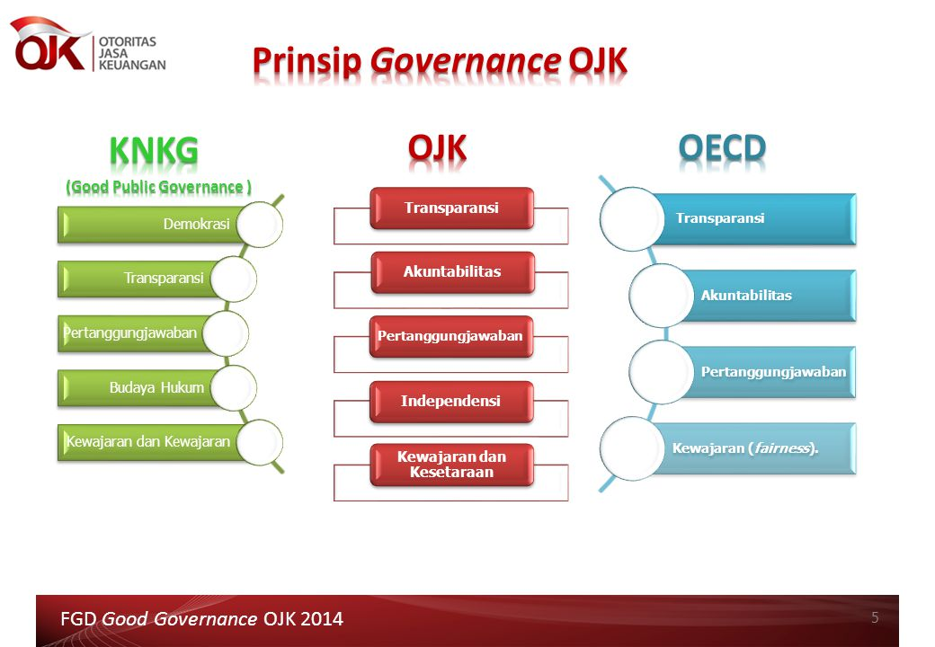 Prinsip Governance OJK (Good Public Governance )