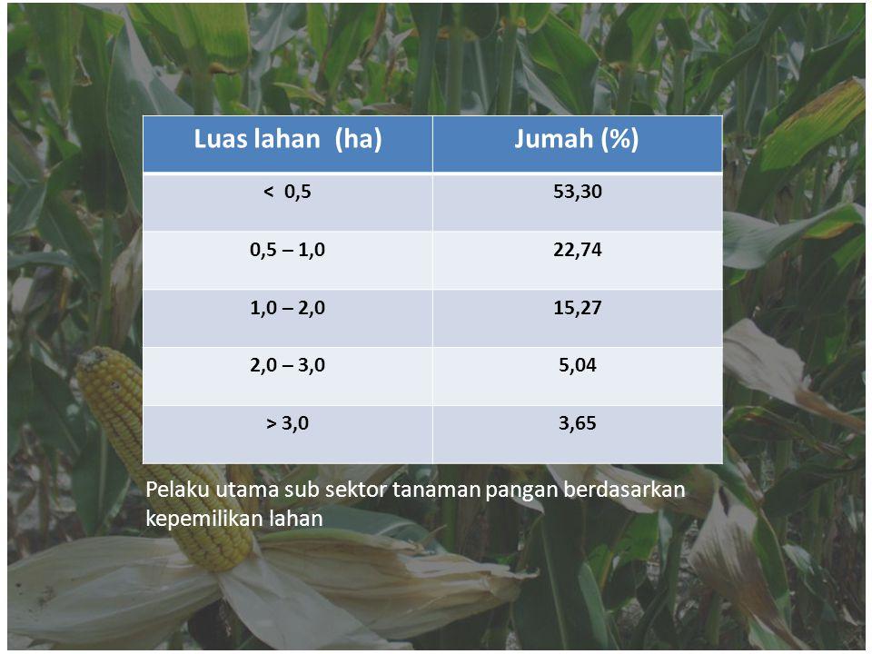 Luas lahan (ha) Jumah (%)