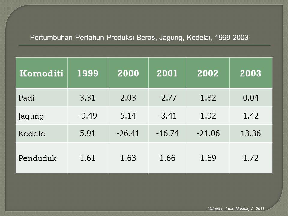 Pertumbuhan Pertahun Produksi Beras, Jagung, Kedelai, 1999-2003