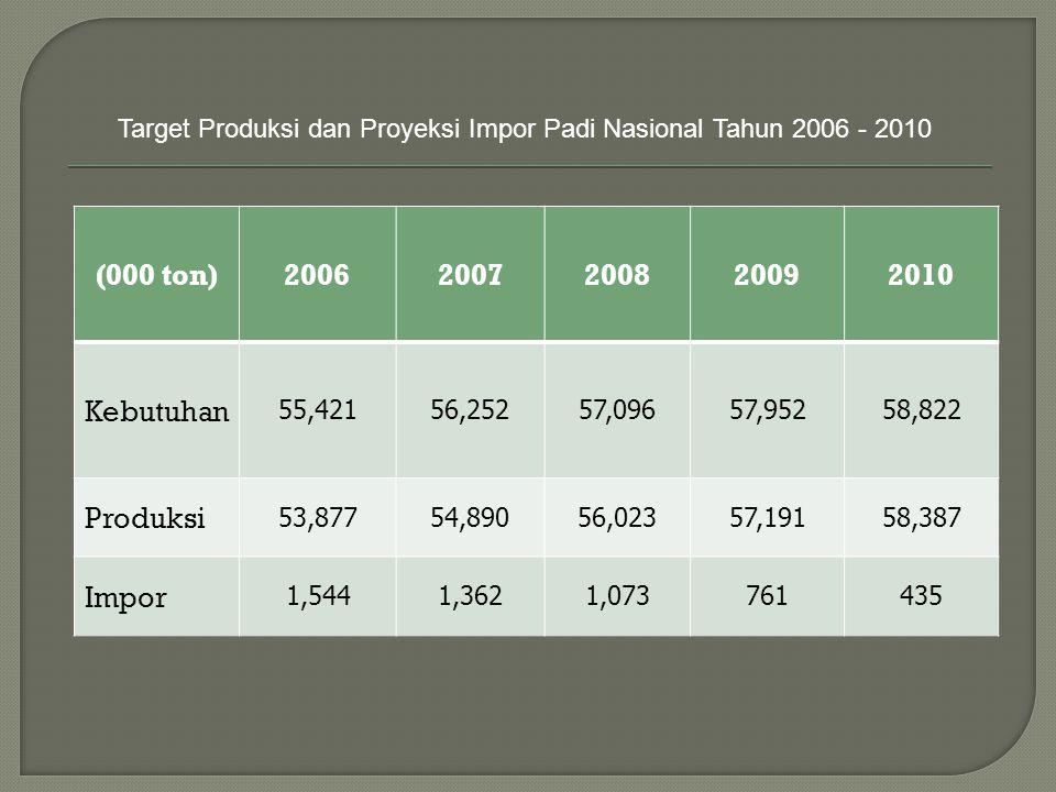 (000 ton) 2006 2007 2008 2009 2010 Kebutuhan Produksi Impor