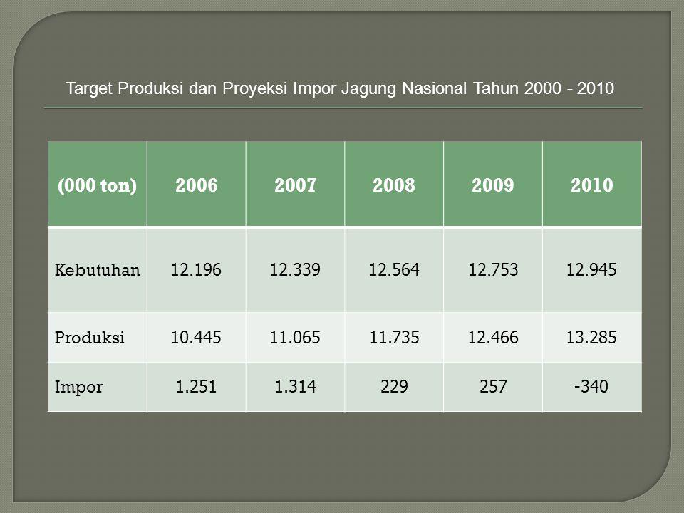 Target Produksi dan Proyeksi Impor Jagung Nasional Tahun 2000 - 2010