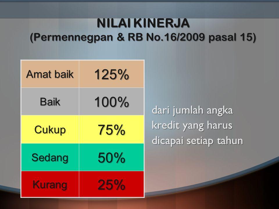NILAI KINERJA (Permennegpan & RB No.16/2009 pasal 15)