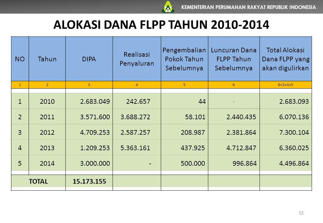 ALOKASI DANA FLPP TAHUN 2010-2014