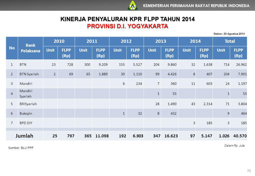 KINERJA PENYALURAN KPR FLPP TAHUN 2014 PROVINSI D.I. YOGYAKARTA