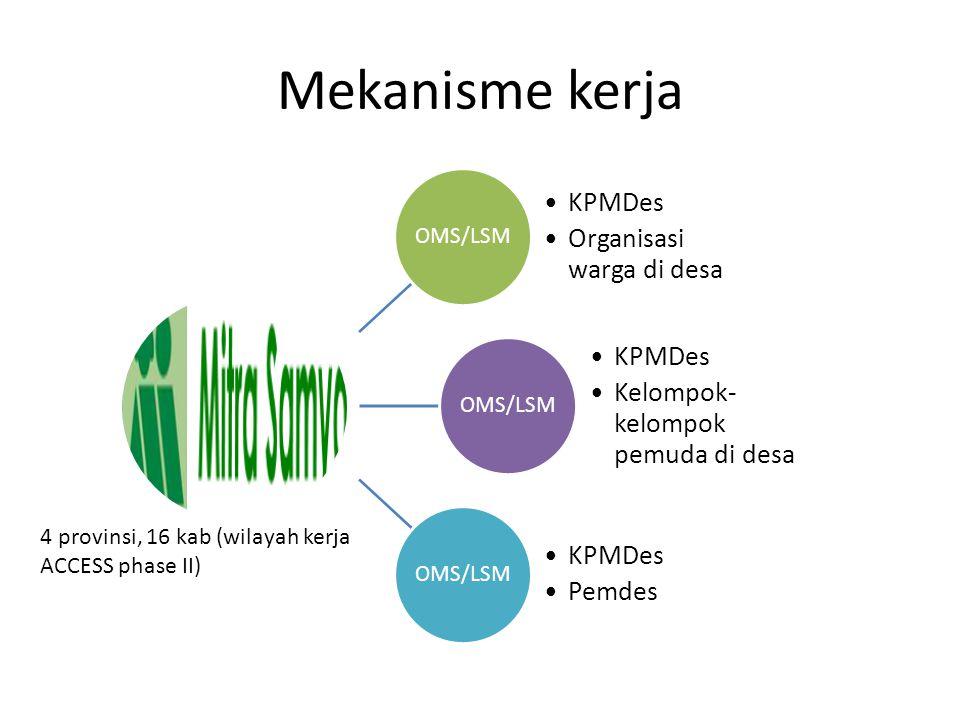 Mekanisme kerja 4 provinsi, 16 kab (wilayah kerja ACCESS phase II)