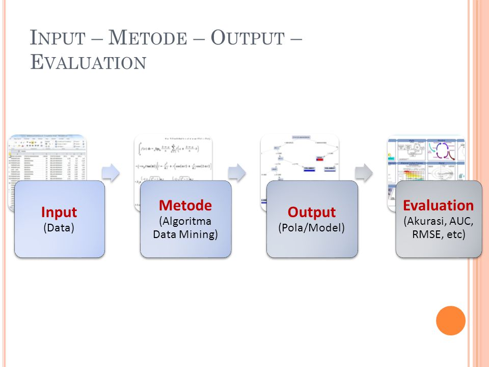 Input – Metode – Output – Evaluation