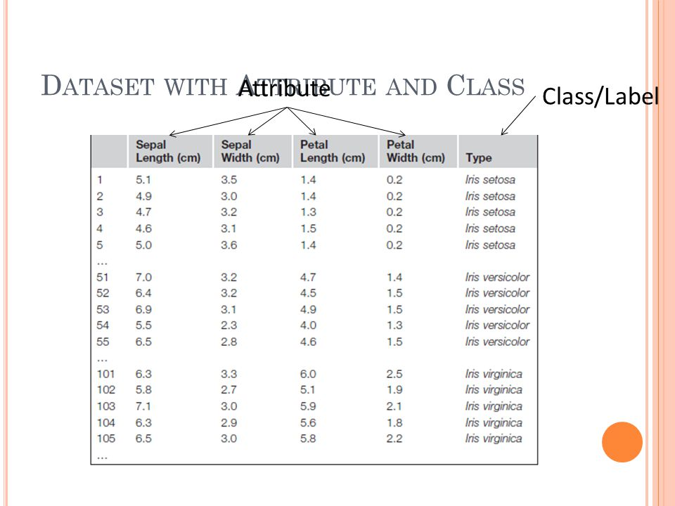 Dataset with Attribute and Class