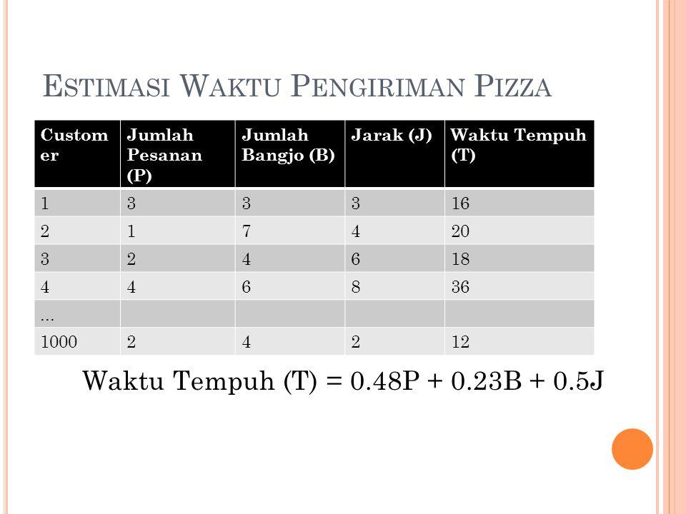 Estimasi Waktu Pengiriman Pizza