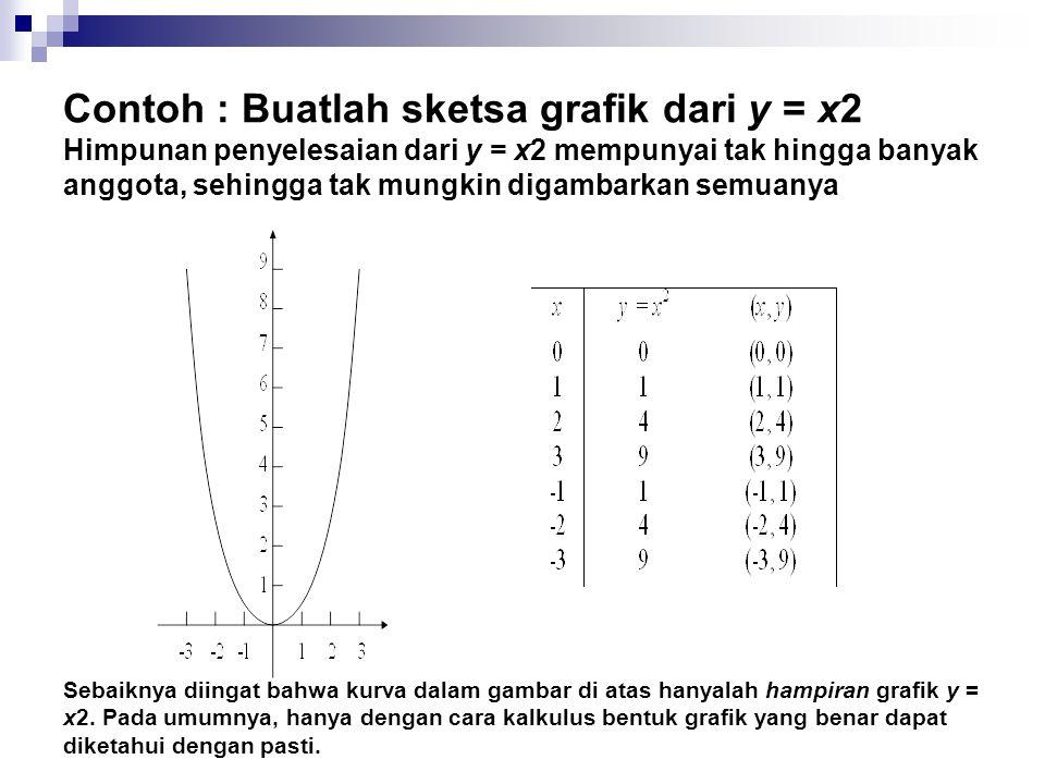 Contoh : Buatlah sketsa grafik dari y = x2 Himpunan penyelesaian dari y = x2 mempunyai tak hingga banyak anggota, sehingga tak mungkin digambarkan semuanya Sebaiknya diingat bahwa kurva dalam gambar di atas hanyalah hampiran grafik y = x2.