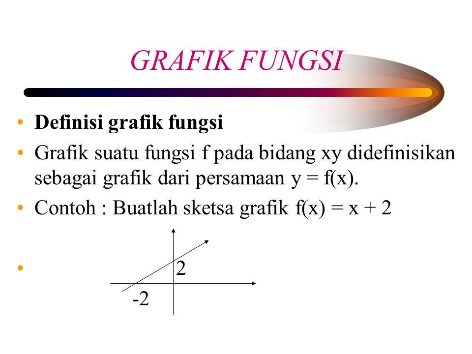 GRAFIK FUNGSI Definisi grafik fungsi