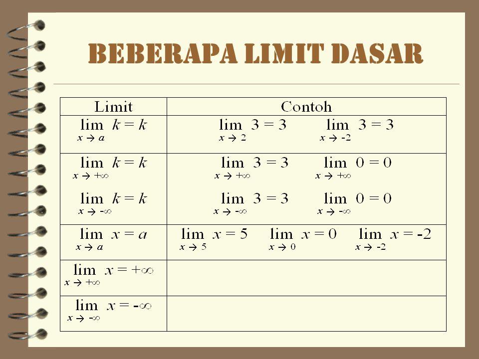 Beberapa limit dasar