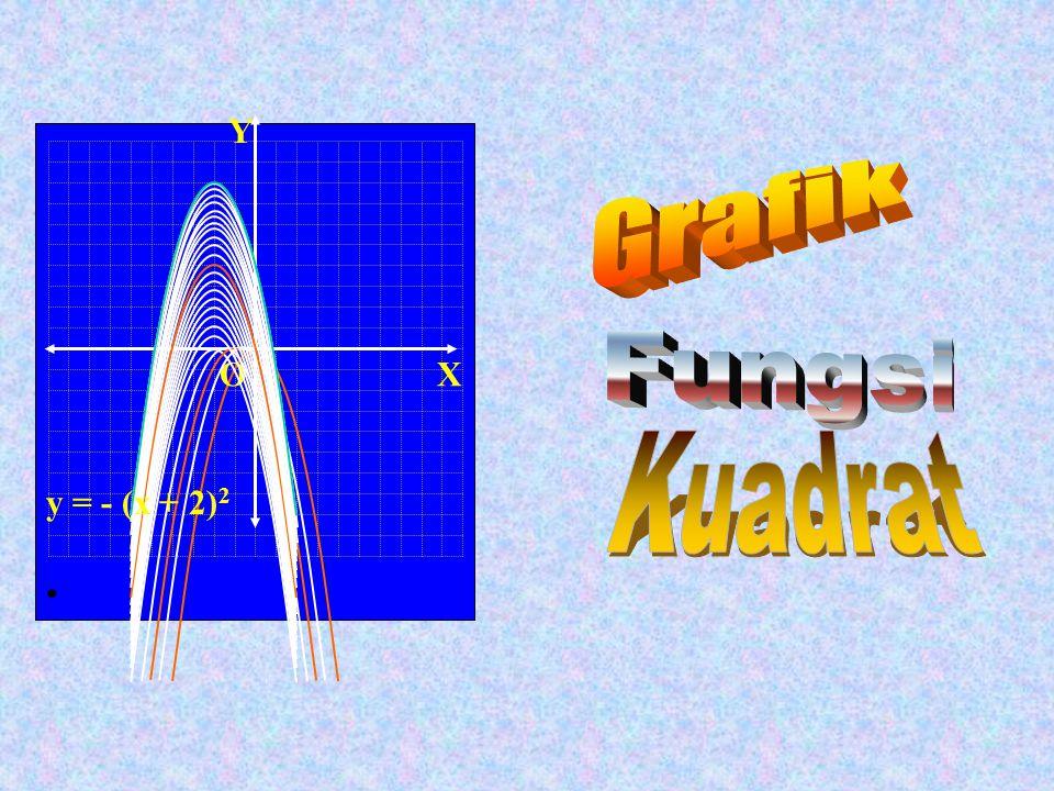X O Y y = - (x + 2)2 Grafik Fungsi Kuadrat