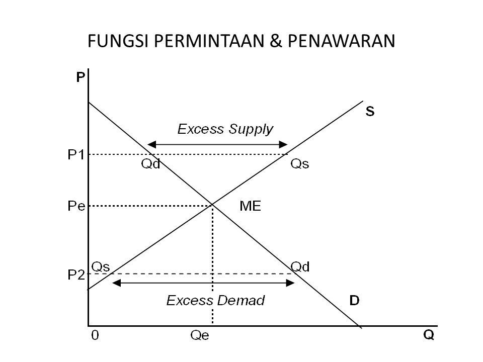 FUNGSI PERMINTAAN & PENAWARAN