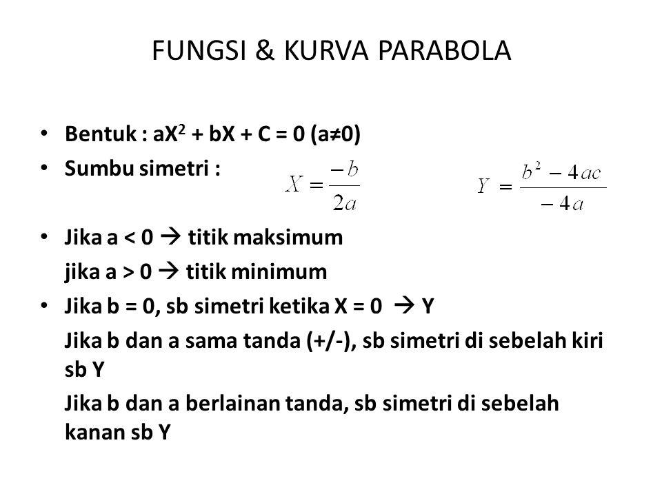FUNGSI & KURVA PARABOLA