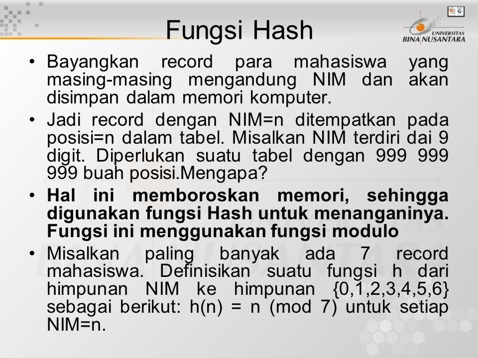 Fungsi Hash Bayangkan record para mahasiswa yang masing-masing mengandung NIM dan akan disimpan dalam memori komputer.