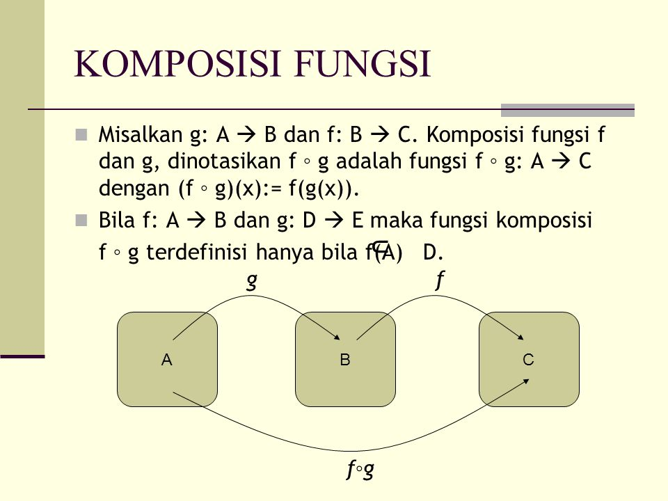 KOMPOSISI FUNGSI Misalkan g: A  B dan f: B  C. Komposisi fungsi f dan g, dinotasikan f ◦ g adalah fungsi f ◦ g: A  C dengan (f ◦ g)(x):= f(g(x)).